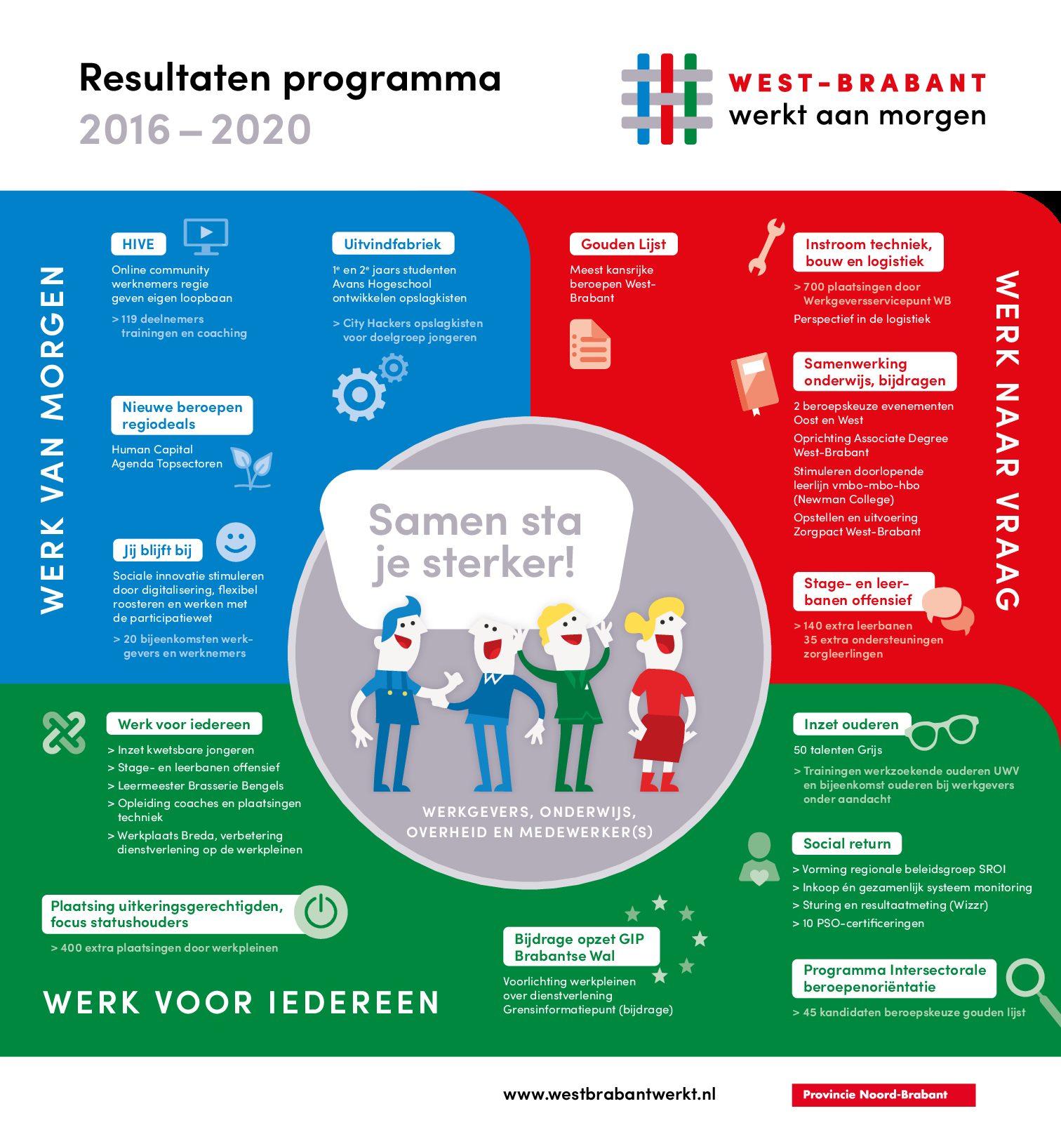 Impact 'West-Brabant werkt aan morgen'
